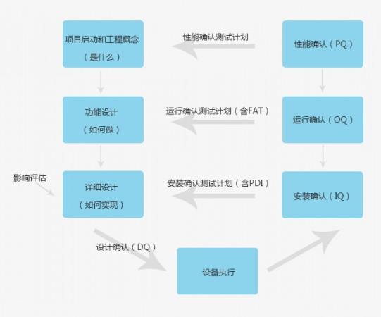 纯化水设备GMP认证流程